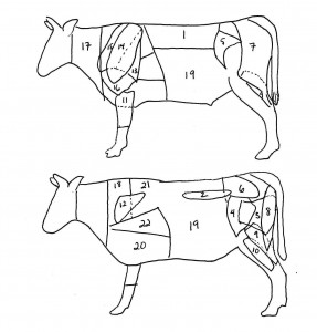 Beef fabrication